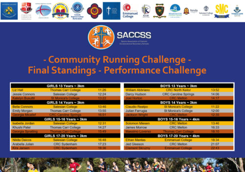 FB Community Running Challenge - Individual Performance Champions