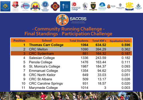 FB Community Running Challenge - Overall Participation Final Standing