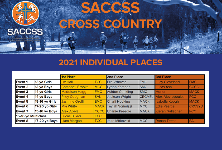 Cross Country Indiv Place Results 2021